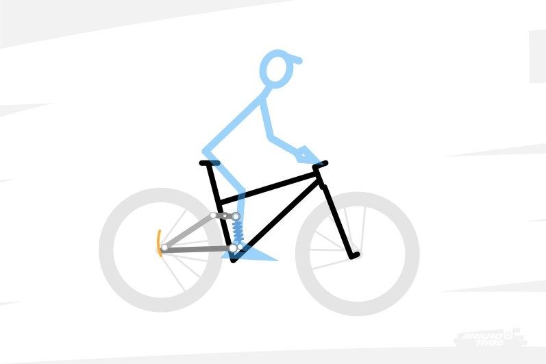 En matière de suspension, lorsque l'on parle de débattement, il s'agit de la distance que peut parcourir la roue arrière de manière relativement verticale.
