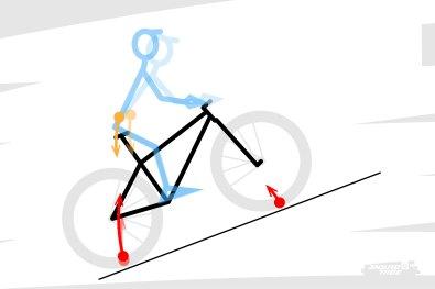 Ça peut poser différents soucis, notamment en montée, où la roue avant se déleste plus facilement, demandant au pilote de se coucher plus que de raison sur le vélo. Au pédalage aussi, en fonction de la position du point de pivot de la suspension et de l'effet de pompage que ça peut favoriser. Tout dépend ici précisément de la conception du vélo d'un point de vue cinématique.
