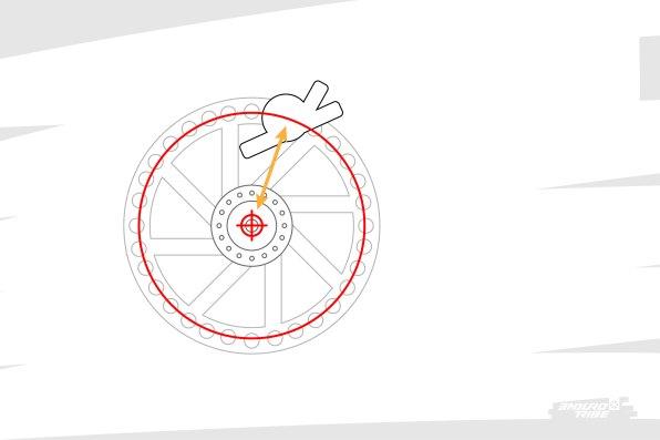 Par définition, le disque a une forme circulaire, ici centrée autour de l'axe de rotation de la roue. Et pour qu'à tout moment on soit certain que l'étrier pince correctement le disque, il suffit de le maintenir à distance constante de ce même axe de rotation. Ça parait simple dit comme ça, mais ça a une influence directe. Notamment lorsque la roue arrière est suspendue...