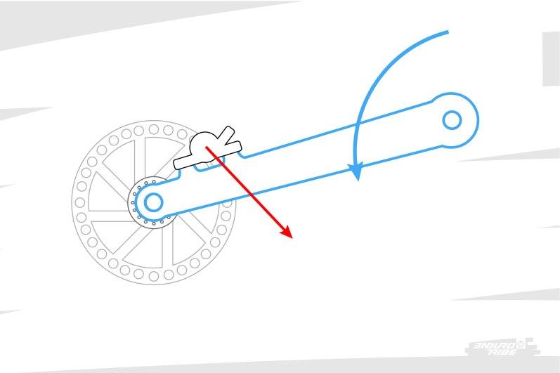 """Pour commencer, prenons le cas de figure simple de la suspension mono-pivot. Ici, l'étrier est positionné """"à l'avant du disque"""". L'effort qu'il applique au bras arrière est donc orienté vers le bas, ça a donc tendance à détendre la suspension."""