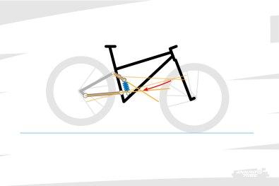 La particularité des suspensions à point de pivot virtuel tient aussi au fait que le point de pivot peut être amené à se déplacer énormément du début à la fin du débattement. Ce déplacement engendre une variation de la distance entre le point de pivot et l'étrier. Or cette distance entre dans le calcul qui détermine l'équilibre ou le mouvement du bras arrière sous l'influence des forces de freinage...