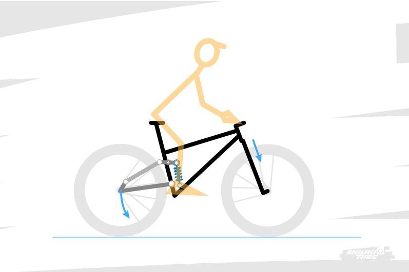 On l'a tous remarqué, lors du transfert de masse d'arrière en avant, au freinage, la suspension arrière peut avoir tendance à se détendre (rise), tandis que l'avant plonge. On peut donc se demander quel est le mouvement du triangle avant, élément totalement suspendu ? La suspension arrière se détend, la suspension avant plonge, on peut logiquement déduire que le triangle avant pivote. Mais autour de quel point ?!