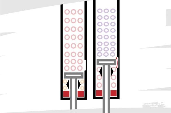 Avant, le piston se situait, au repos, en dessous de la fossette d'égalisation. Il fallait que la fourche soit actionnée quelques fois pour que le piston atteigne la fossette et que de l'air passe dans la chambre négative. À cet instant précis, la pression avait augmenté dans la chambre positive, et le volume augmenté dans la chambre négative. Le transfert d'air pouvait être important et l'équilibre entre les deux finir par se faire assez loin dans le début du débattement.