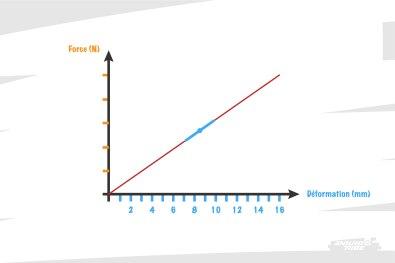Pour une courbe qui a la forme d'une droite, c'est simple, la pente est constante.