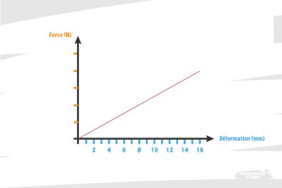 Les plus matheux d'entre nous peuvent en tirer une courbe : déplacement en abscisse, effort en ordonnée. On peut parler de courbe de déformation.