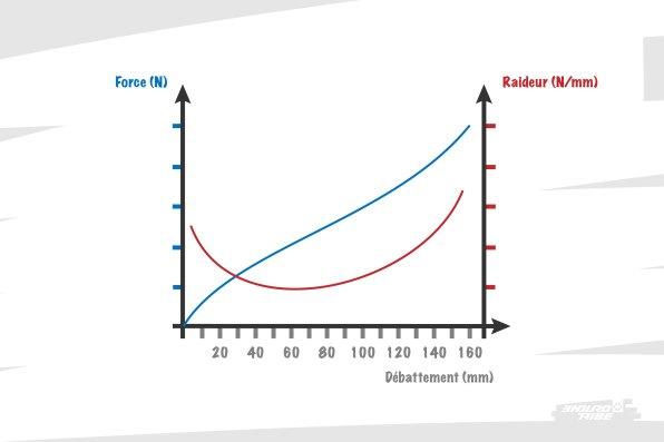 Bien souvent, c'est donc ce couple de courbe que l'on obtient. En abscisse, le débattement. En ordonnée, côté gauche, l'échelle de force, exprimée en newtons, et sa courbe bleue. En ordonnée, côté droit et de couleur rouge : l'échelle de raideur, exprimée en newtons par millimètre.