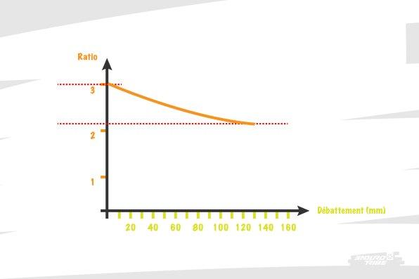 Côté ratio, une jolie droite quasi rectiligne qui débute à plus de 3, pour finir à 2,3. Un beau bras de levier qui explique que lorsque l'on actionne le début de course, un rien suffise à déclancher l'amortisseur. Simple vision de l'esprit bien entendu, mais qui illustre l'idée que la suspension se décarcasse véritablement. Et une belle progression, de l'ordre de 25%, valeur autour de laquelle on sait que ça signifie belle sensibilité au départ sans négliger la fin de course. Ce vélo en est une fine illustration.