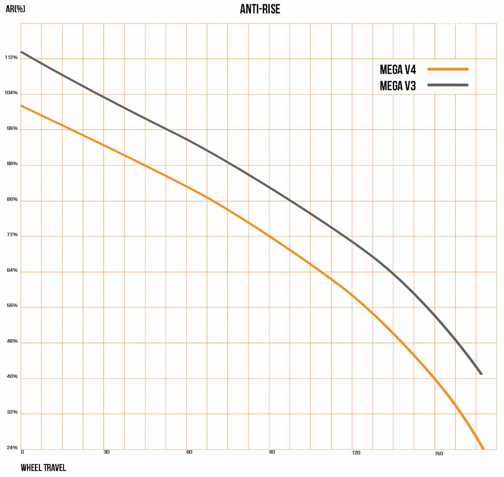 Enfin, l'anti-rise est, à l'inverse, revu un poil à la baisse... histoire de garder la suspension plus active lors des freinages.