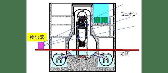 ミュオン検出器の説明図。