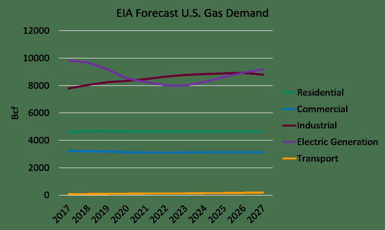 Forecast U.S. Gas Demand