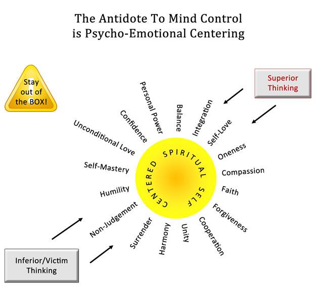 CenteringModel