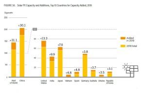 Mercado Energía Solar Fotovoltaica América 2019
