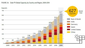 Mercado de Energía Solar Fotovoltaica en 2019