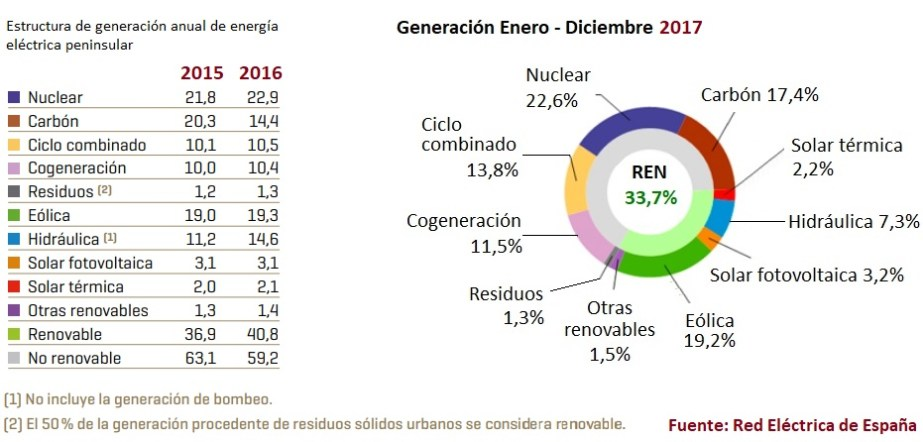 Generación Electricidad España 2017