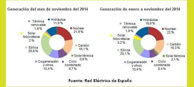 Generación por tecnologías enero noviembre de 2014