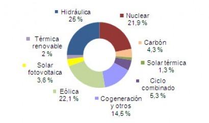 Récord histórico: el 54% de la electricidad en abril fue renovable
