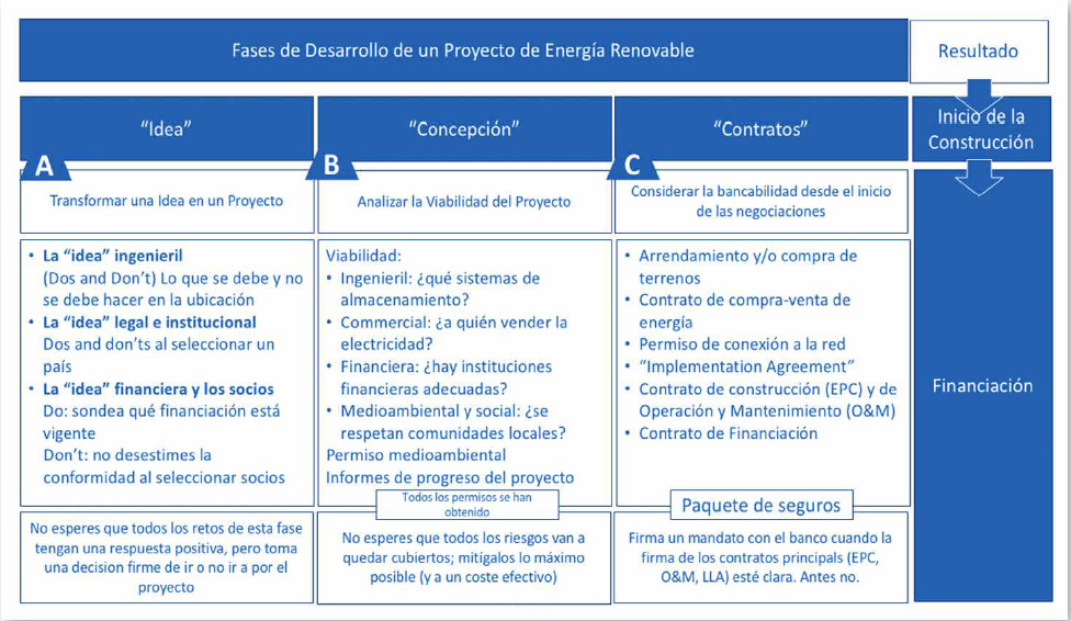 Rosa Tarragó. Green Banking. Tabla Fases Desarrollo Proyectos ER