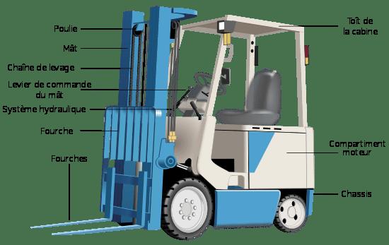 chariot élévateur électrique