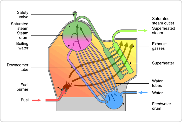 chaudière rhone