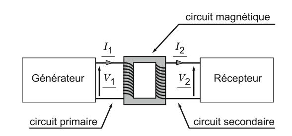 groupe electrogene 5 kva
