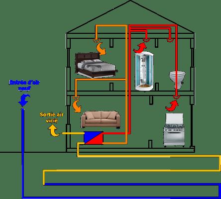 haute pression eau chaude