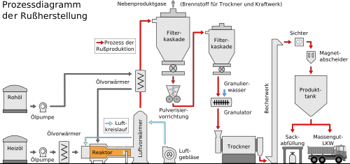 machine broyeur