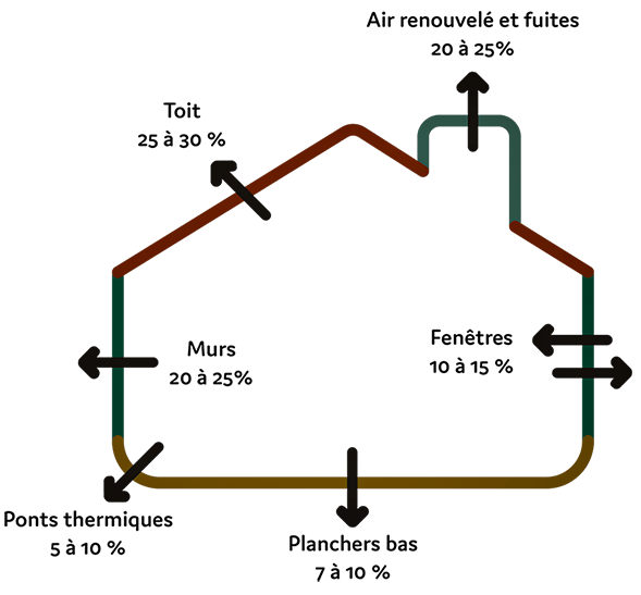 Bilan des pertes de chaleur moyenne :  Toit : 25-30% Mur : 20-25% Pont thermique : 5-10% Plancher bas : 7-10% Fenêtre : 10-15% Renouvellement d'air : 20-25%