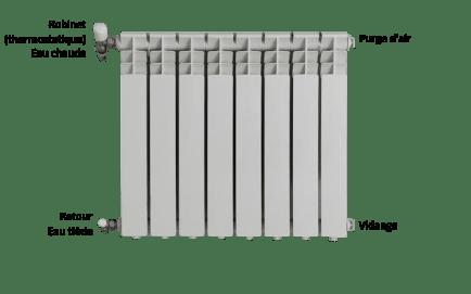 Liste des différents composant d'un radiateur. Le robinet thermostatique est l'élément concerné par la BAR-TH-117