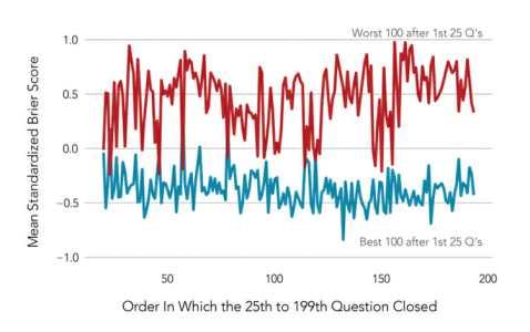 1511242526bud graf01 478x300 - Studie zvýšila schopnost věštit budoucnost (2)