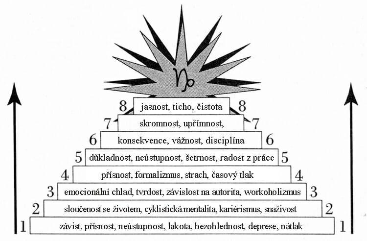 kozoroh inside01 - Vývoj znamení Kozoroh: Cesta jasnosti