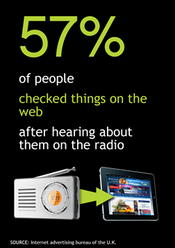 1 in 4 people are online while listenign to the radio