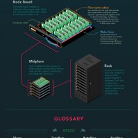 Everything You Need To Know About Supercomputers