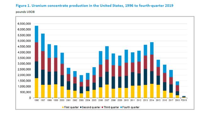 domestic uranium production report