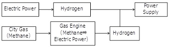Fig.1 熱・電力から化学反応への変換