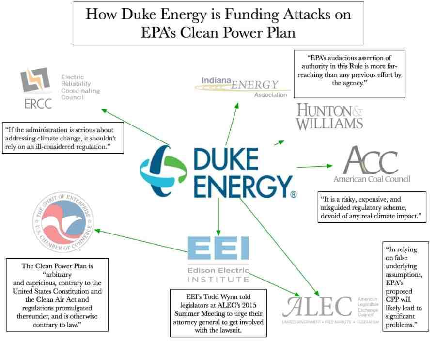 Duke Energy Attacks on Clean Power Plan