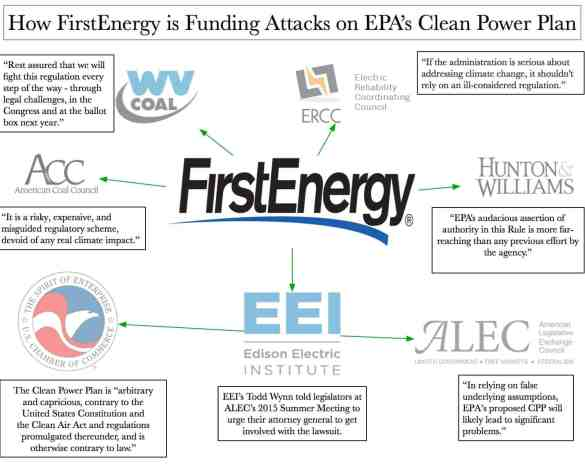 FirstEnergy Attacks on CPP