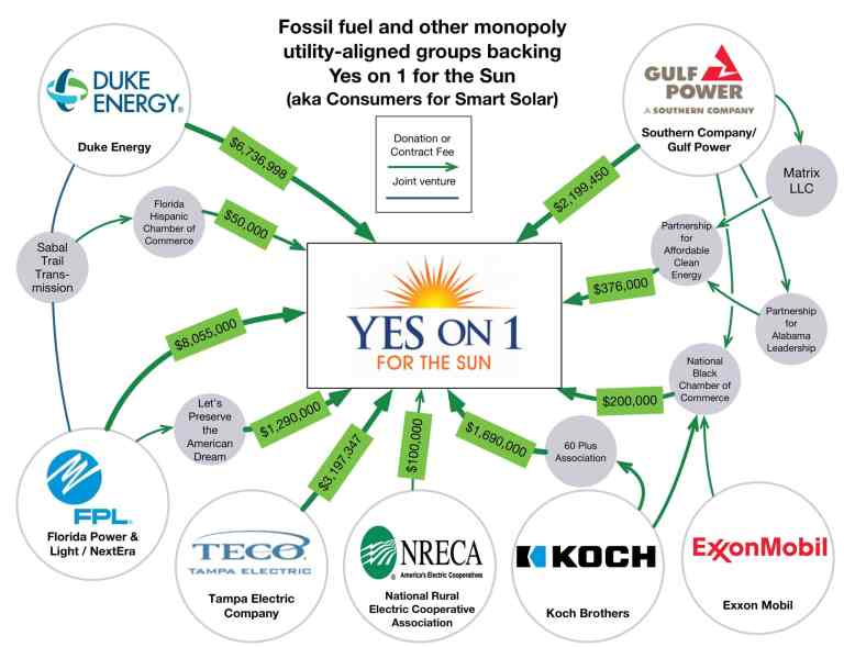 Funding to Consumers for Smart Solar for Amendment 1 as of Oct. 28, 2016