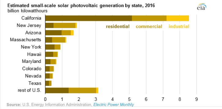 Estimated small-scale solar PV generation by state, 2016 (EIA)