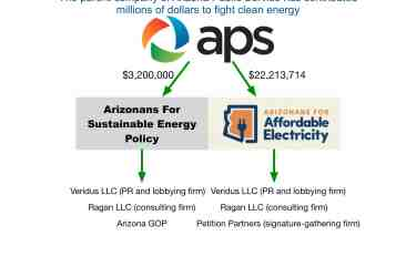 APS gives Arizonans for Affordable Electricity, Arizonans for Sustainable Energy Policy millions to attack Prop 127, elect candidates