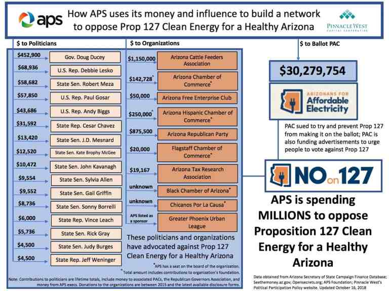 How APS uses money to influence energy policy in Arizona