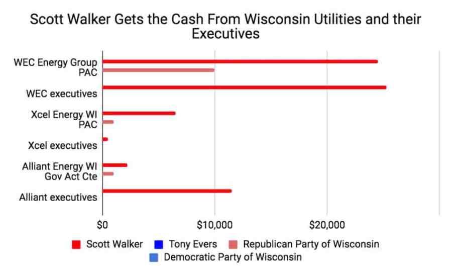 Wisconsin Utilities Back Scott Walker in 2018 election