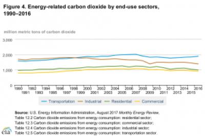 emisiones de CO2 relacionadas
