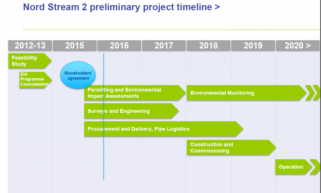 Source: Nord Stream 2