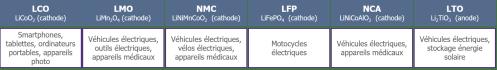 https://i1.wp.com/www.energystream-wavestone.com/wp-content/uploads/2021/01/Differentes-technologies-daccumulateur-Li-ion.png?resize=497%2C70&ssl=1