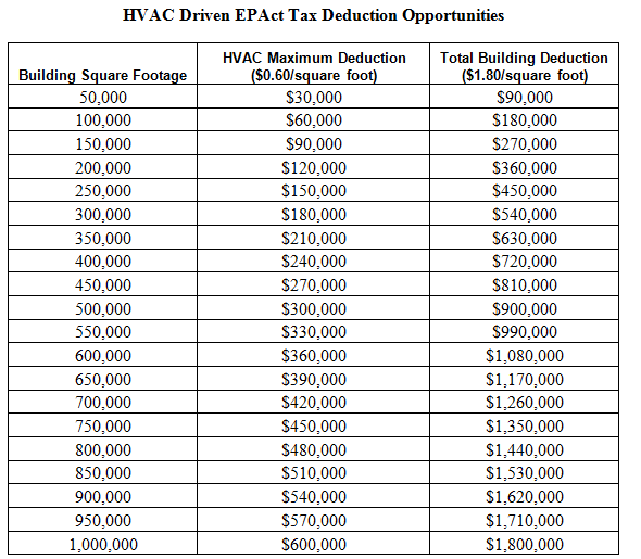Tax Act Deductions