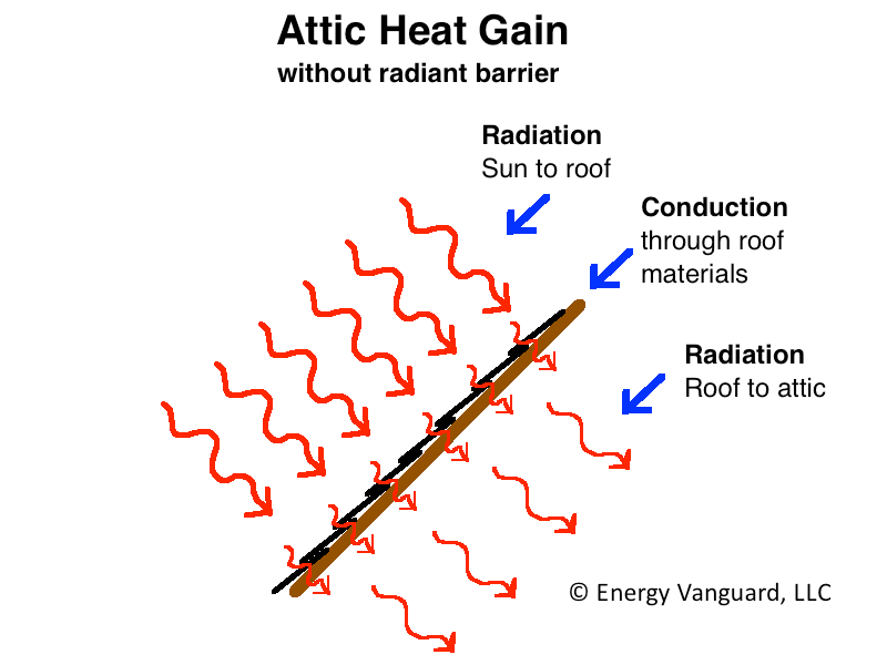 Attic heat gain without a radiant barrier