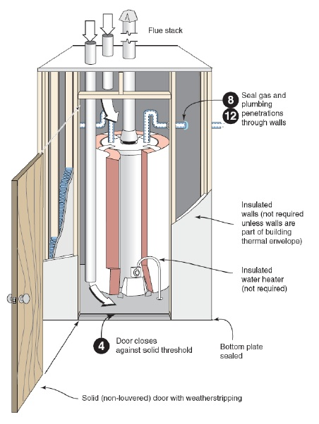 Sealed Combustion Closet To Eliminate Backdrafting And Combustion Safety Problems