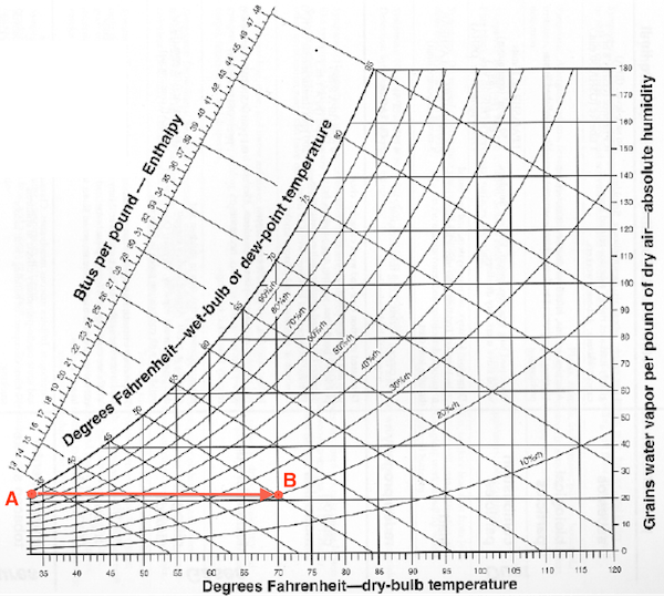 Psychrometric Chart Humidity Temperature 600