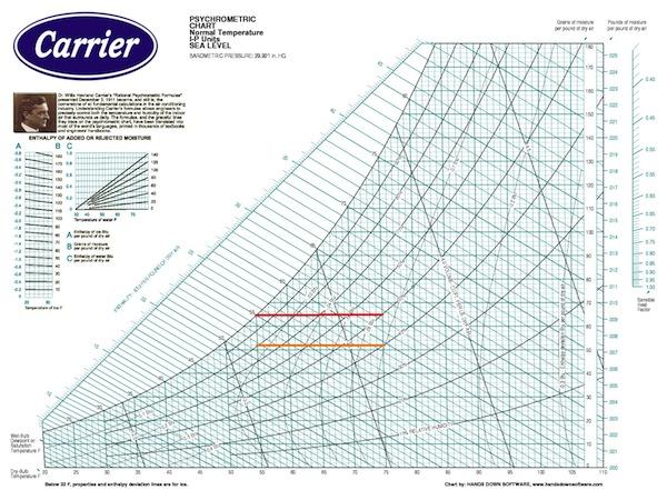 Psychrometric Chart Quantities Carrier 600