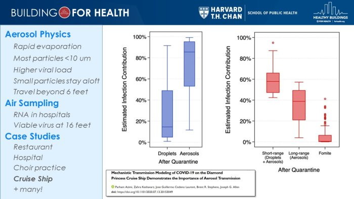 Aerosol transmission of COVID-19 is far greater than transmission by droplets. [Image from Harvard Chan School of Public Health]